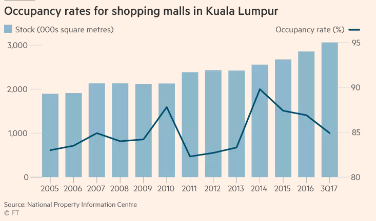 Consumer spending declined in 2015 after GST was introduced